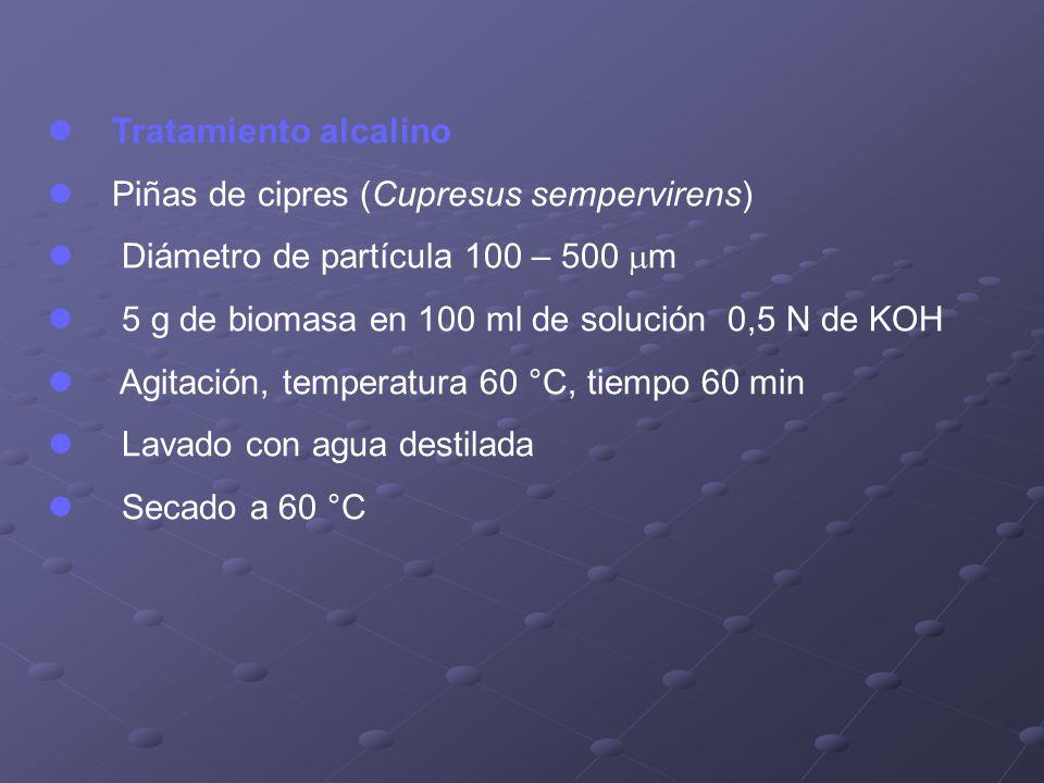 Tratamiento alcalino Piñas de cipres (Cupresus sempervirens) Diámetro de partícula 100 – 500 m 5 g de biomasa en 100 ml de solución 0,5 N de KOH Agita