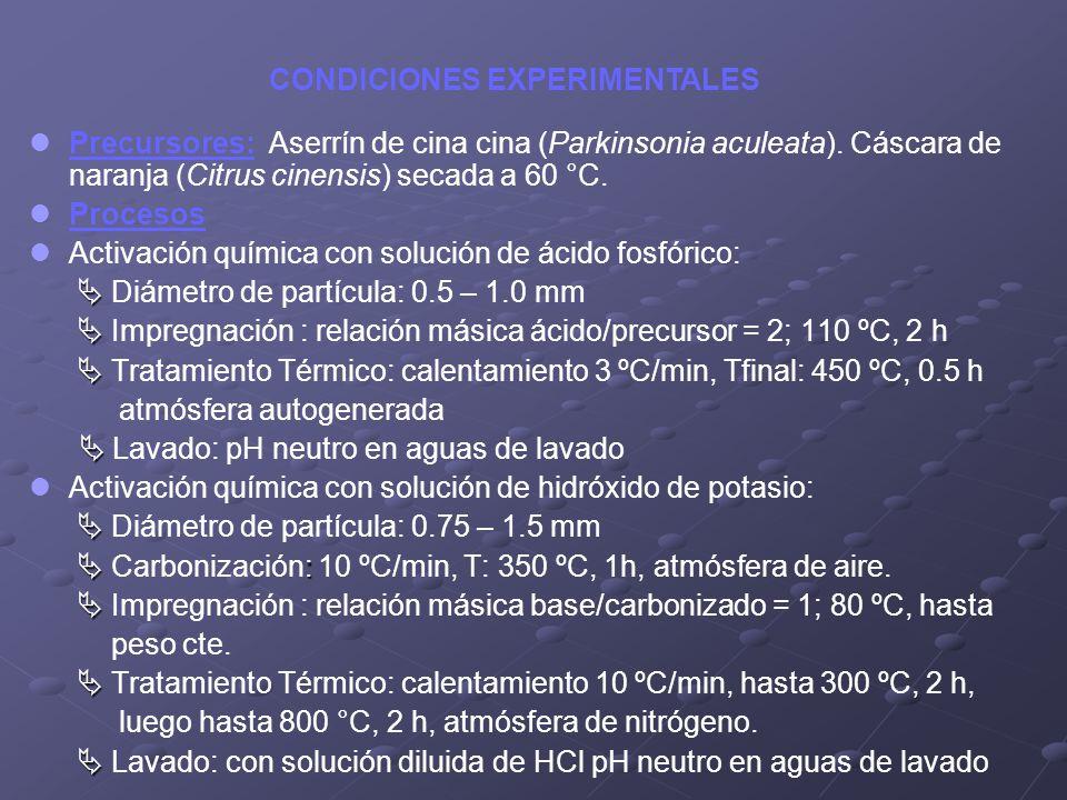 Precursores: Aserrín de cina cina (Parkinsonia aculeata). Cáscara de naranja (Citrus cinensis) secada a 60 °C. Procesos Activación química con solució