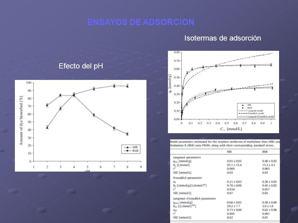 ENSAYOS DE ADSORCION Efecto del pH Isotermas de adsorción