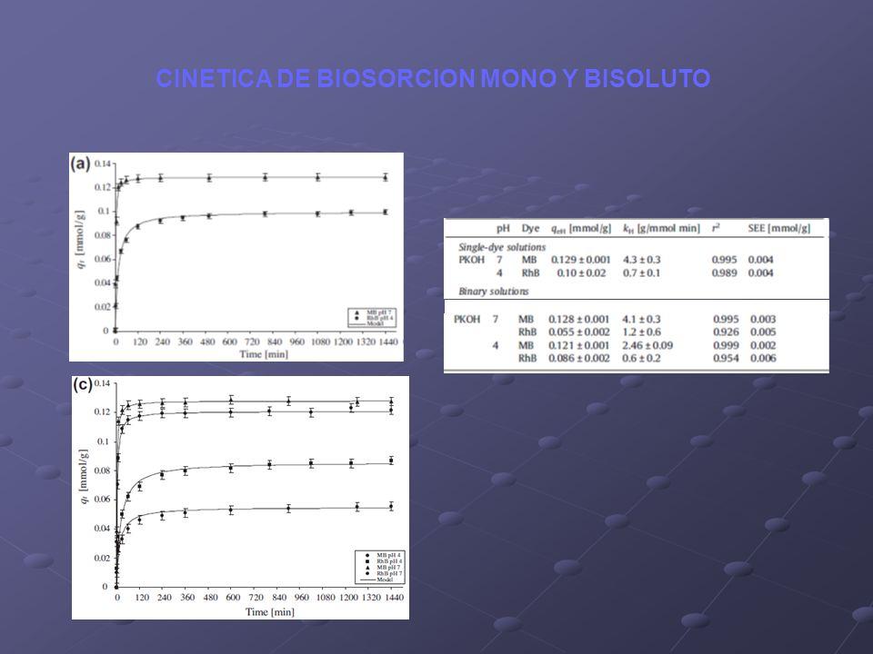 CINETICA DE BIOSORCION MONO Y BISOLUTO