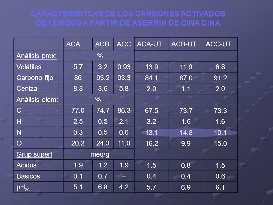 ACAACBACC Análisis prox: % Volátiles5.73.20.93 Carbono fijo8693.293.3 Ceniza8.33.65.8 Análisis elem:% C77.074.786.3 H2.50.52.1 N0.30.50.6 O20.224.311.