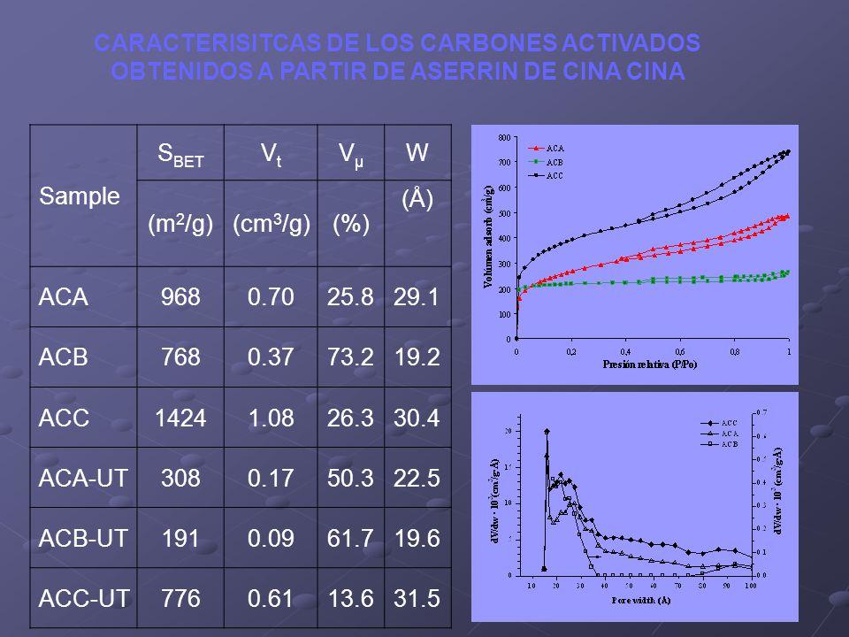 Sample S BET VtVt VµVµ W (m 2 /g)(cm 3 /g)(%) (Å) ACA9680.7025.829.1 ACB7680.3773.219.2 ACC14241.0826.330.4 ACA-UT3080.1750.322.5 ACB-UT1910.0961.719.