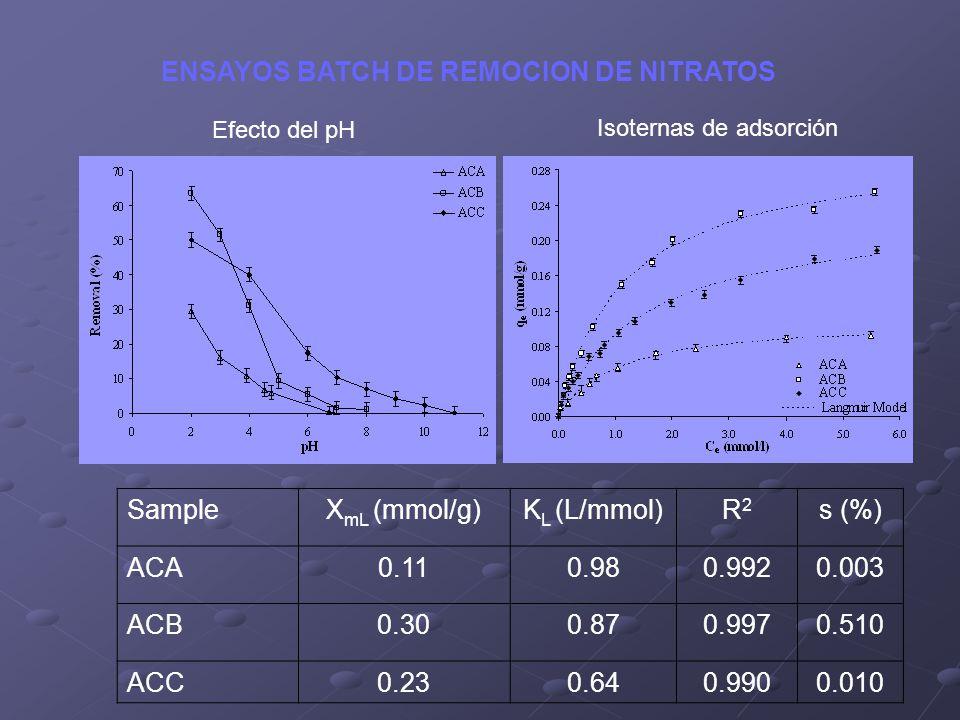 SampleX mL (mmol/g)K L (L/mmol)R2R2 s (%) ACA0.110.980.9920.003 ACB0.300.870.9970.510 ACC0.230.640.9900.010 ENSAYOS BATCH DE REMOCION DE NITRATOS Efec