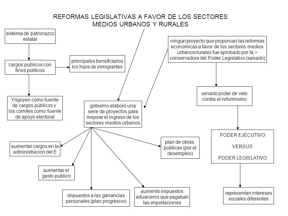 REFORMAS LEGISLATIVAS A FAVOR DE LOS SECTORES MEDIOS URBANOS Y RURALES sistema de patronazco estatal cargos publicos con fines politicos gobierno elab
