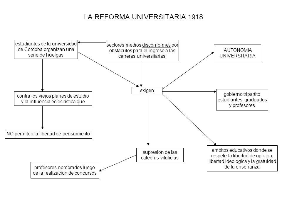 LA REFORMA UNIVERSITARIA 1918 sectores medios disconformes por obstaculos para el ingreso a las carreras universitarias estudiantes de la universidad