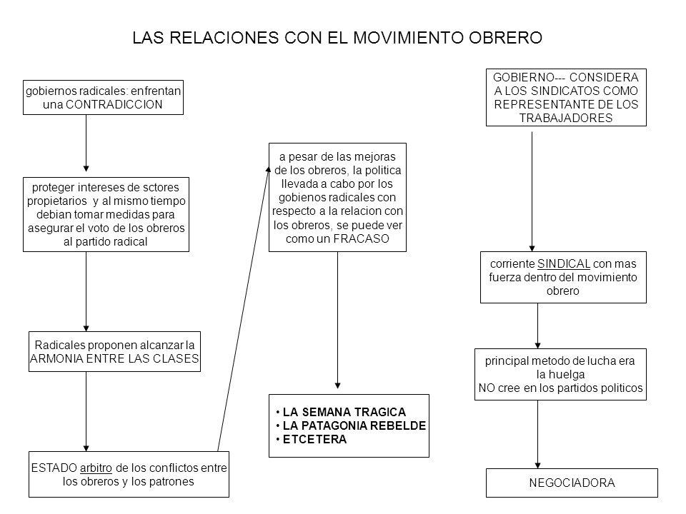 LAS RELACIONES CON EL MOVIMIENTO OBRERO gobiernos radicales: enfrentan una CONTRADICCION proteger intereses de sctores propietarios y al mismo tiempo