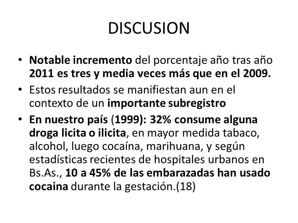 DISCUSION Notable incremento del porcentaje año tras año 2011 es tres y media veces más que en el 2009. Estos resultados se manifiestan aun en el cont