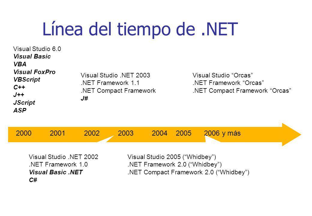 Línea del tiempo de.NET Visual Studio 6.0 Visual Basic VBA Visual FoxPro VBScript C++ J++ JScript ASP Visual Studio.NET 2003.NET Framework 1.1.NET Com