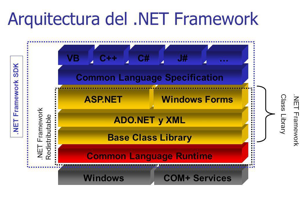 WindowsCOM+ Services Common Language Runtime Base Class Library ADO.NET y XML ASP.NETWindows Forms Common Language Specification VBC++C#J#… Arquitectu