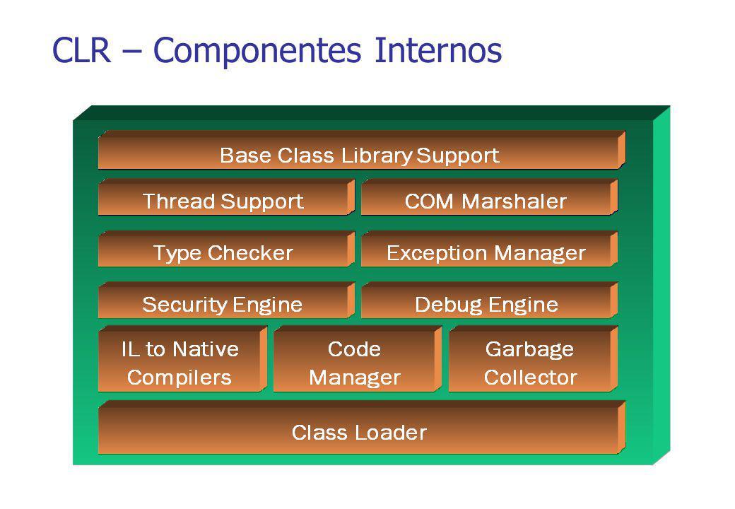 CLR – Componentes Internos