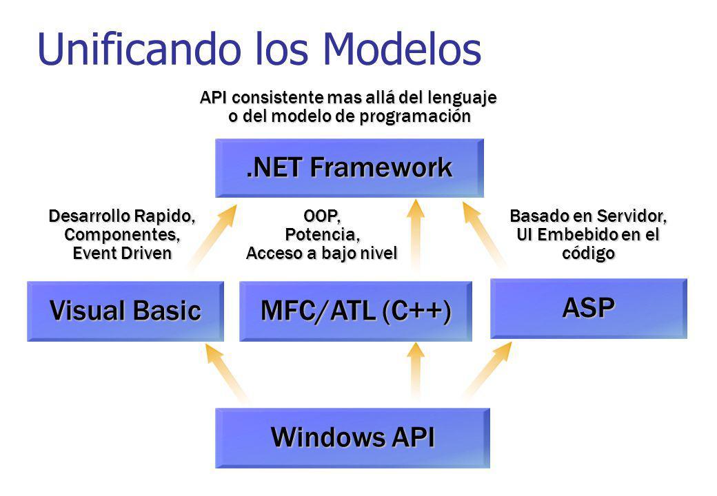Unificando los Modelos Windows API.NET Framework API consistente mas allá del lenguaje o del modelo de programación ASP Basado en Servidor, UI Embebid
