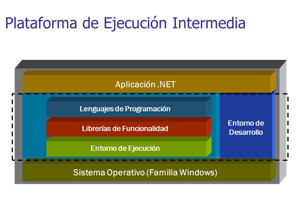 Aplicaciones Web: ASP.NET System.Web Caching Configuration ServicesUI SessionState HtmlControls WebControls Description Discovery Security Protocols