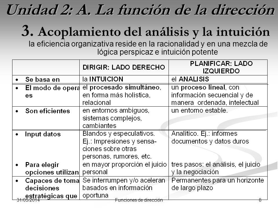 31/05/2014 8Funciones de dirección Unidad 2: A. La función de la dirección 3.