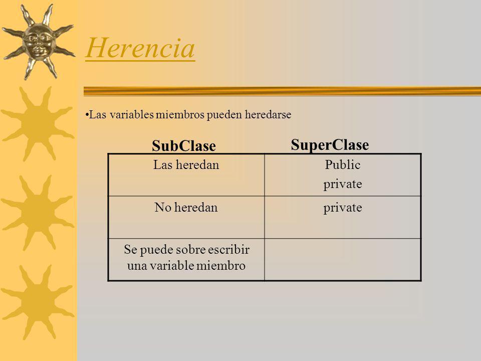 Herencia Las heredanPublic private No heredanprivate Se puede sobre escribir una variable miembro Las variables miembros pueden heredarse SubClase Sup