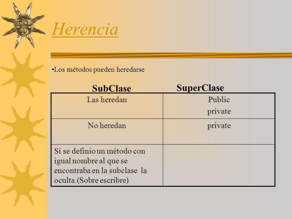 Herencia Las heredanPublic private No heredanprivate Si se definio un método con igual nombre al que se encontraba en la subclase la oculta.(Sobre esc