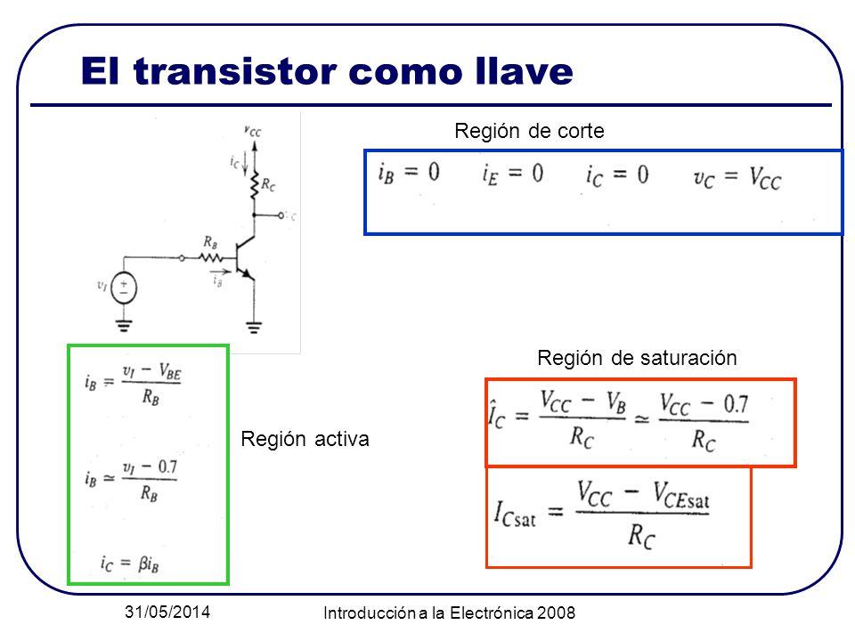 31/05/2014 Introducción a la Electrónica 2008 El transistor como llave Región de corte Región de saturación Región activa