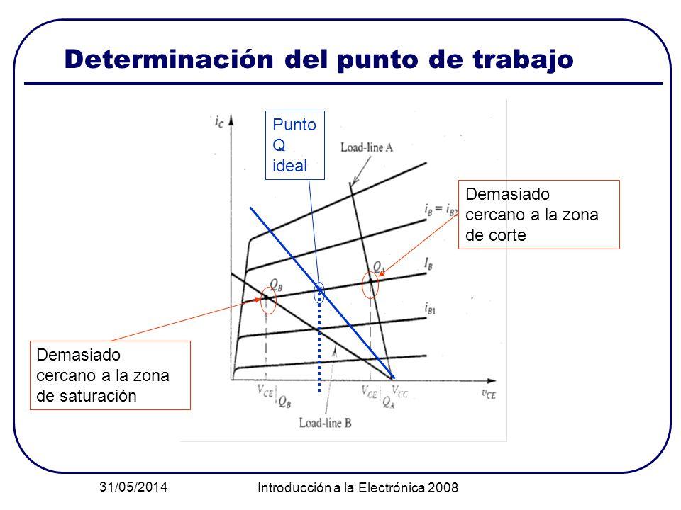 31/05/2014 Introducción a la Electrónica 2008 Determinación del punto de trabajo Demasiado cercano a la zona de saturación Demasiado cercano a la zona