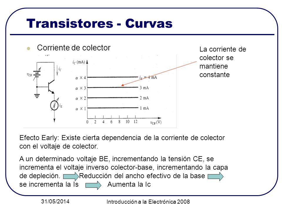 31/05/2014 Introducción a la Electrónica 2008 Transistores - Curvas Corriente de colector La corriente de colector se mantiene constante Efecto Early: Existe cierta dependencia de la corriente de colector con el voltaje de colector.