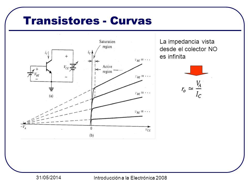 31/05/2014 Introducción a la Electrónica 2008 Transistores - Curvas La impedancia vista desde el colector NO es infinita