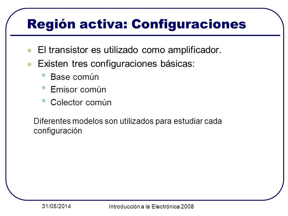 31/05/2014 Introducción a la Electrónica 2008 Región activa: Configuraciones El transistor es utilizado como amplificador. Existen tres configuracione