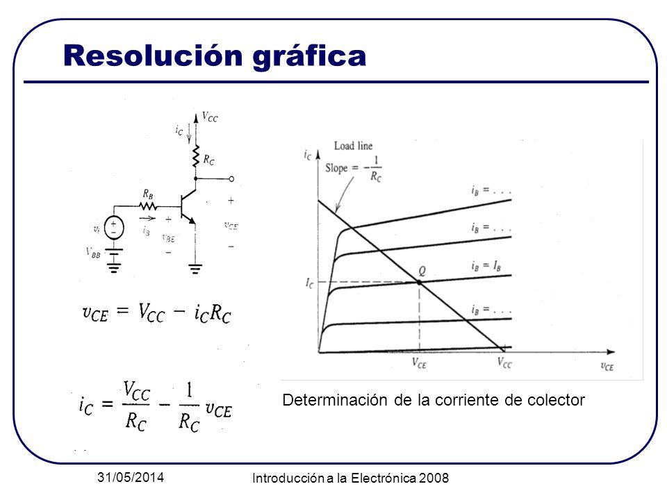 31/05/2014 Introducción a la Electrónica 2008 Resolución gráfica Determinación de la corriente de colector