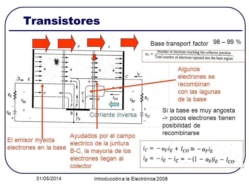 31/05/2014 Introducción a la Electrónica 2008 Transistores Ayudados por el campo electrico de la juntura B-C, la mayoria de los electrones llegan al colector El emisor inyecta electrones en la base Algunos electrones se recombinan con las lagunas de la base Si la base es muy angosta -> pocos electrones tienen posibilidad de recombinarse 98 – 99 % Corriente inversa Base transport factor