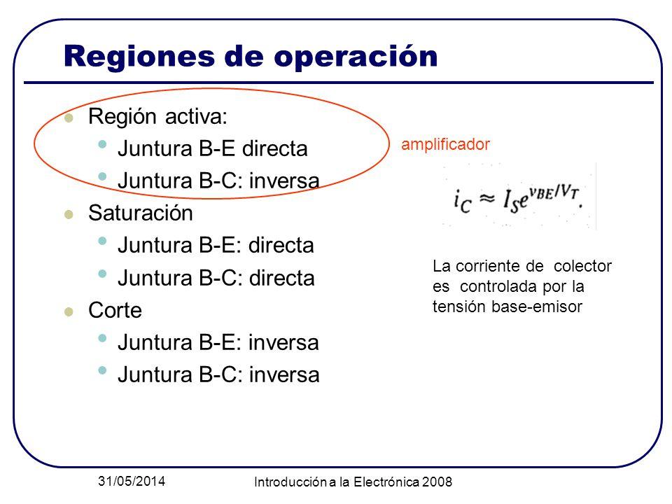 31/05/2014 Introducción a la Electrónica 2008 Regiones de operación Región activa: Juntura B-E directa Juntura B-C: inversa Saturación Juntura B-E: di