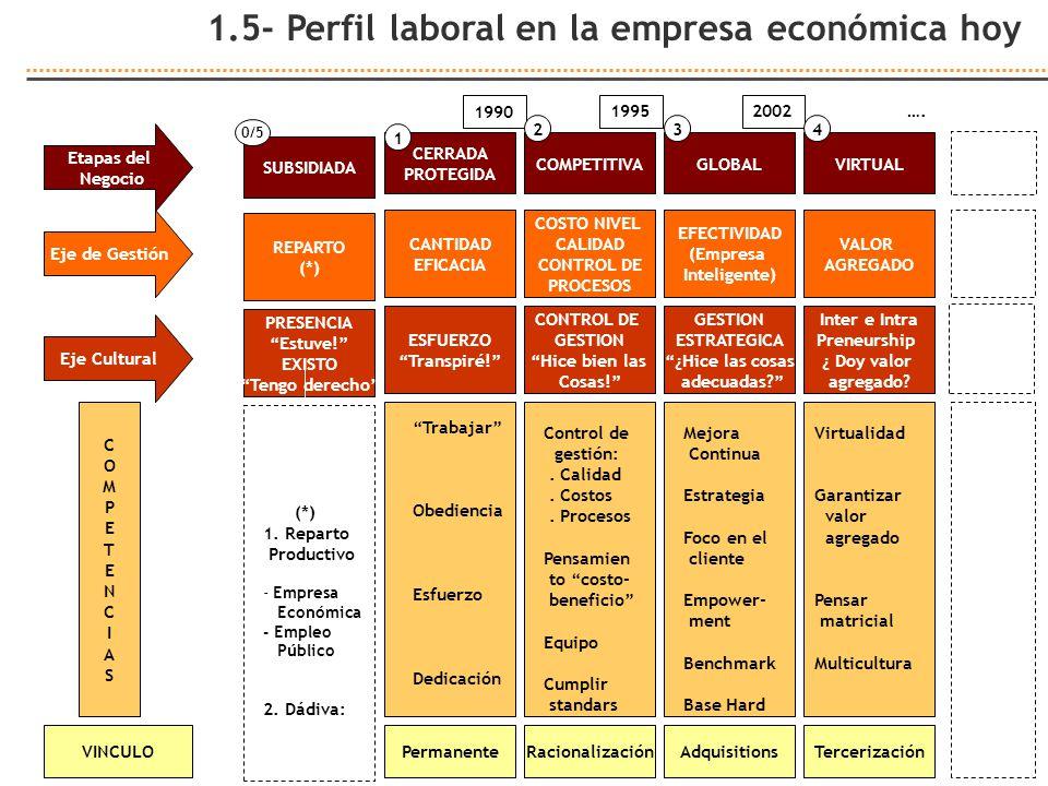 1.5- Perfil laboral en la empresa económica hoy VINCULO COMPETENCIASCOMPETENCIAS Eje de Gestión Etapas del Negocio Eje Cultural REPARTO (*) SUBSIDIADA PRESENCIA Estuve.