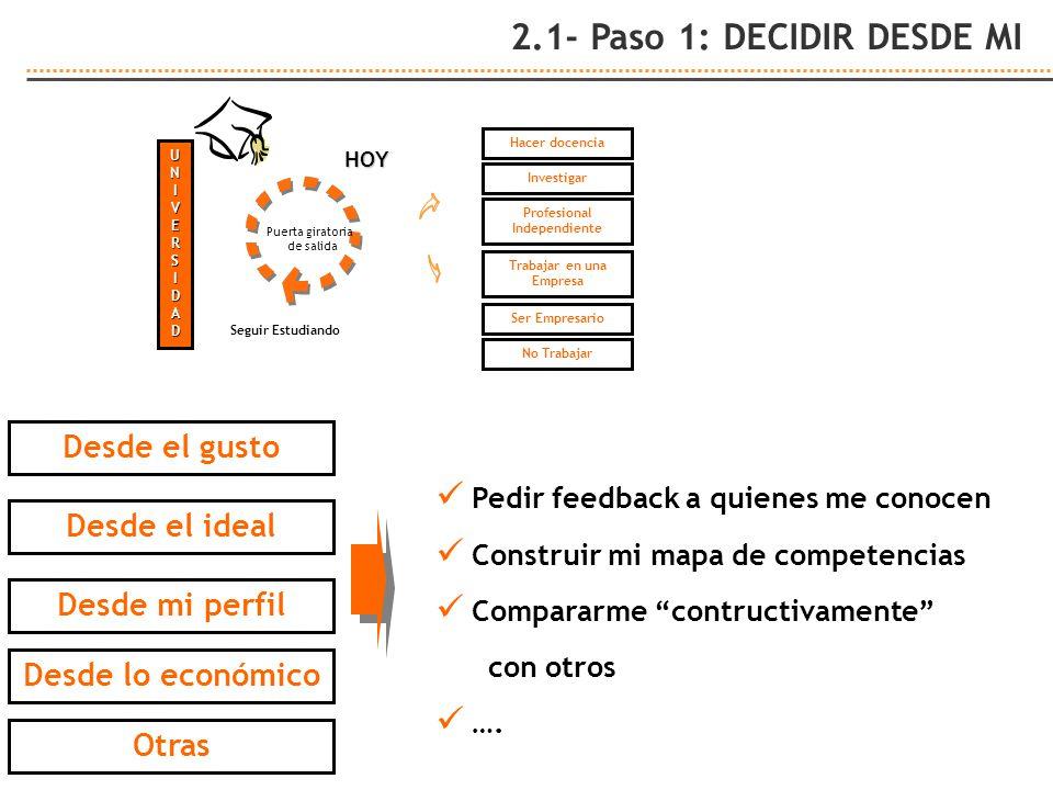 2.1- Paso 1: DECIDIR DESDE MI UNIVERSIDAD Puerta giratoria de salida Seguir Estudiando Hacer docencia Profesional Independiente Investigar Ser Empresa