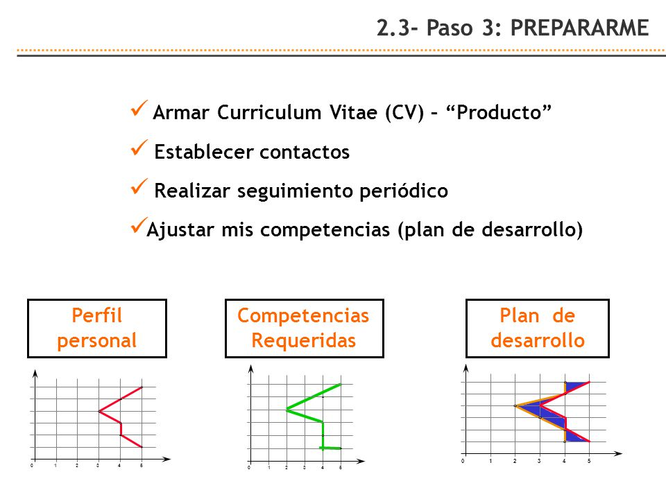 Plan de desarrollo 012345 012345 Competencias Requeridas 012345 Perfil personal Armar Curriculum Vitae (CV) – Producto Establecer contactos Realizar seguimiento periódico Ajustar mis competencias (plan de desarrollo) 2.3- Paso 3: PREPARARME