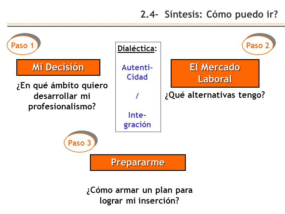 2.4- Síntesis: Cómo puedo ir? Mi Decisión El Mercado Laboral Prepararme ¿En qué ámbito quiero desarrollar mi profesionalismo? ¿Qué alternativas tengo?