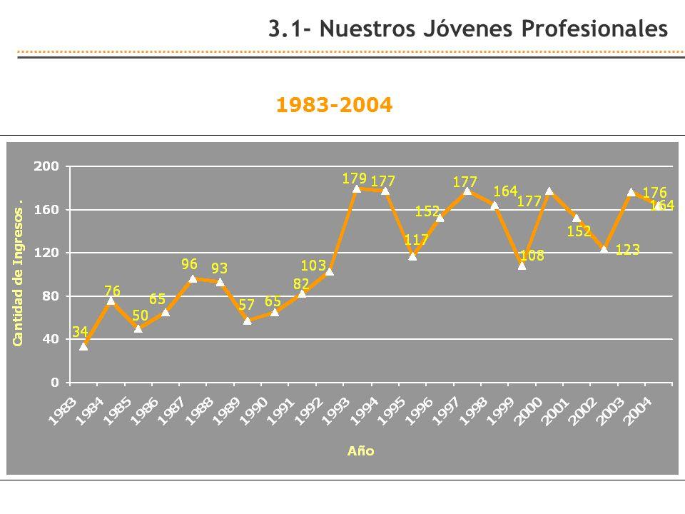 1983-2004 3.1- Nuestros Jóvenes Profesionales