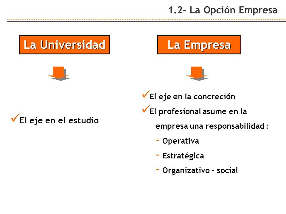 1.2- La Opción Empresa La Empresa El eje en la concreción El profesional asume en la empresa una responsabilidad : - Operativa - Estratégica - Organiz