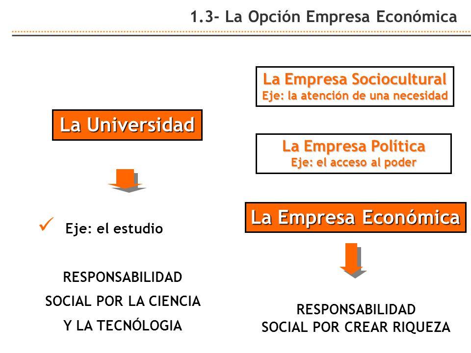 1.3- La Opción Empresa Económica La Empresa Política Eje: el acceso al poder RESPONSABILIDAD SOCIAL POR CREAR RIQUEZA La Empresa Económica La Empresa