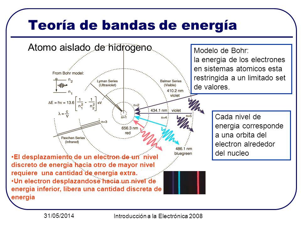31/05/2014 Introducción a la Electrónica 2008 Teoría de bandas de energía Atomo aislado de hidrogeno Modelo de Bohr: la energia de los electrones en s