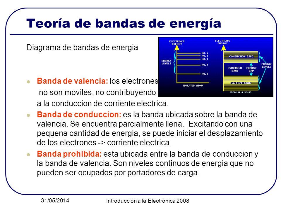 31/05/2014 Introducción a la Electrónica 2008 Teoría de bandas de energía Diagrama de bandas de energia Banda de valencia: los electrones no son movil