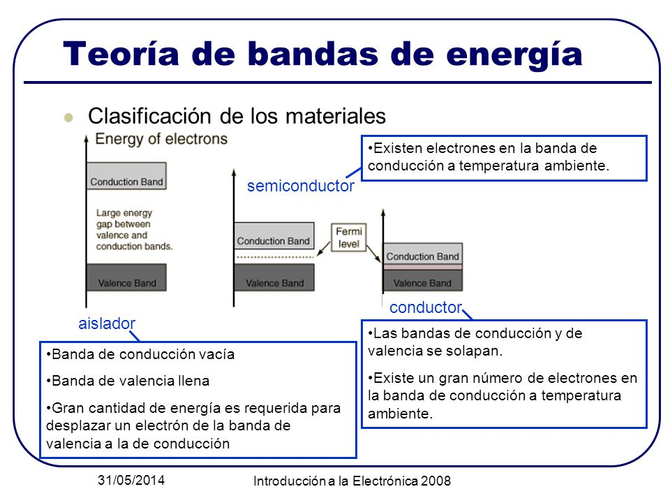 31/05/2014 Introducción a la Electrónica 2008 Teoría de bandas de energía Clasificación de los materiales aislador semiconductor conductor Banda de co