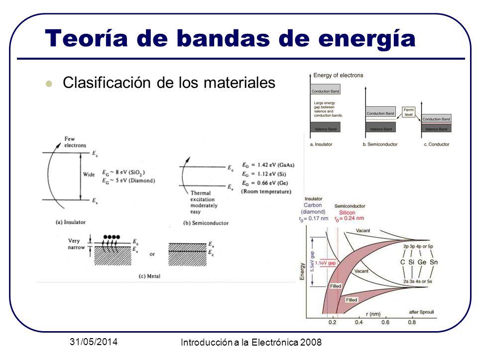 31/05/2014 Introducción a la Electrónica 2008 Teoría de bandas de energía Clasificación de los materiales