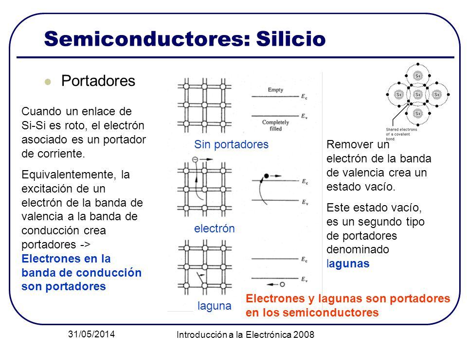 31/05/2014 Introducción a la Electrónica 2008 Semiconductores: Silicio Portadores Sin portadores electrón laguna Cuando un enlace de Si-Si es roto, el