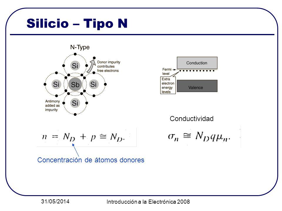 31/05/2014 Introducción a la Electrónica 2008 Silicio – Tipo N Concentración de átomos donores Conductividad