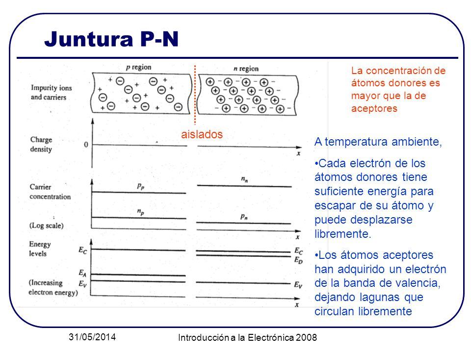 31/05/2014 Introducción a la Electrónica 2008 Juntura P-N La concentración de átomos donores es mayor que la de aceptores A temperatura ambiente, Cada