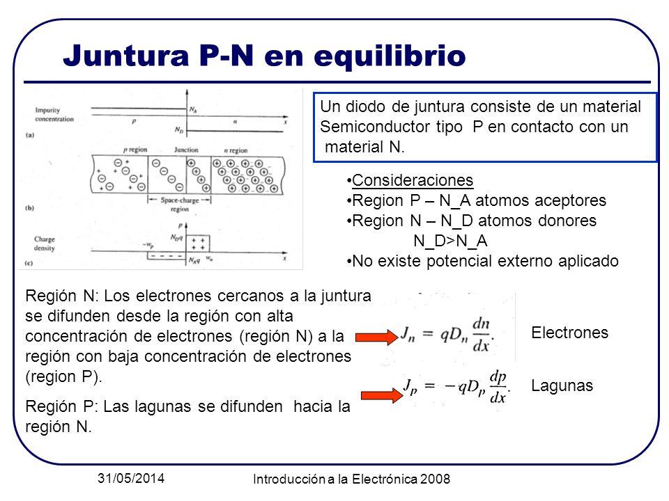 31/05/2014 Introducción a la Electrónica 2008 Juntura P-N en equilibrio Un diodo de juntura consiste de un material Semiconductor tipo P en contacto c