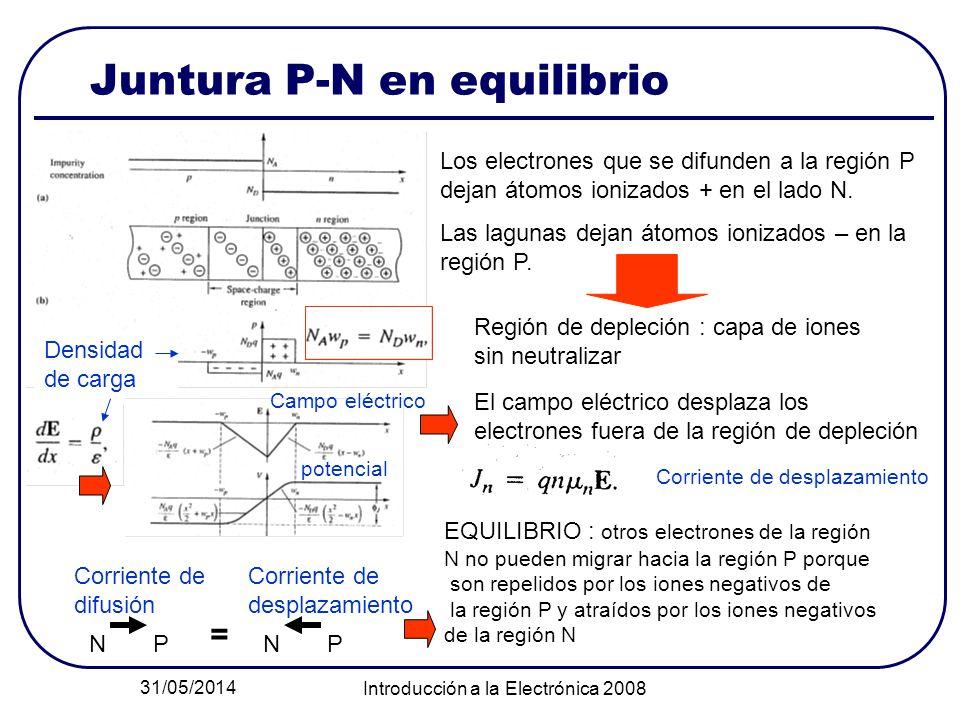 31/05/2014 Introducción a la Electrónica 2008 Juntura P-N en equilibrio Los electrones que se difunden a la región P dejan átomos ionizados + en el la