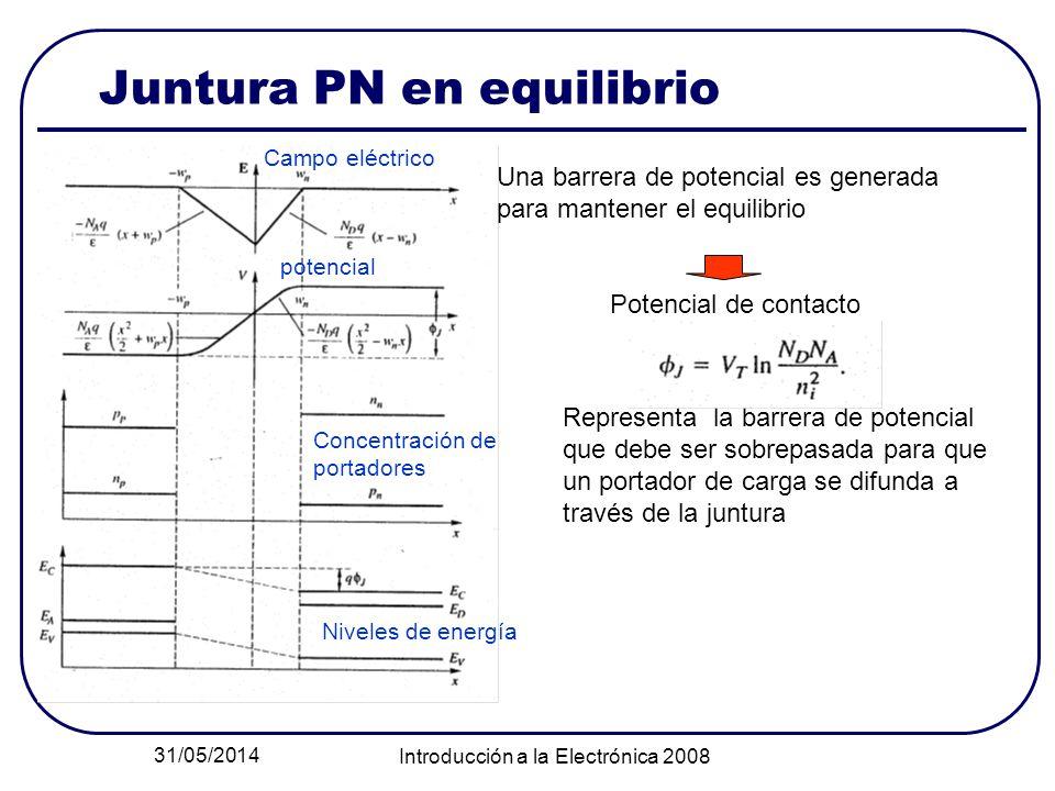 31/05/2014 Introducción a la Electrónica 2008 Juntura PN en equilibrio Campo eléctrico potencial Concentración de portadores Niveles de energía Una ba
