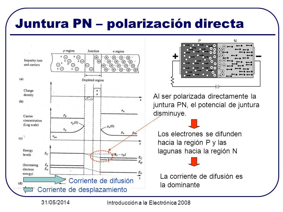 31/05/2014 Introducción a la Electrónica 2008 Juntura PN – polarización directa Al ser polarizada directamente la juntura PN, el potencial de juntura