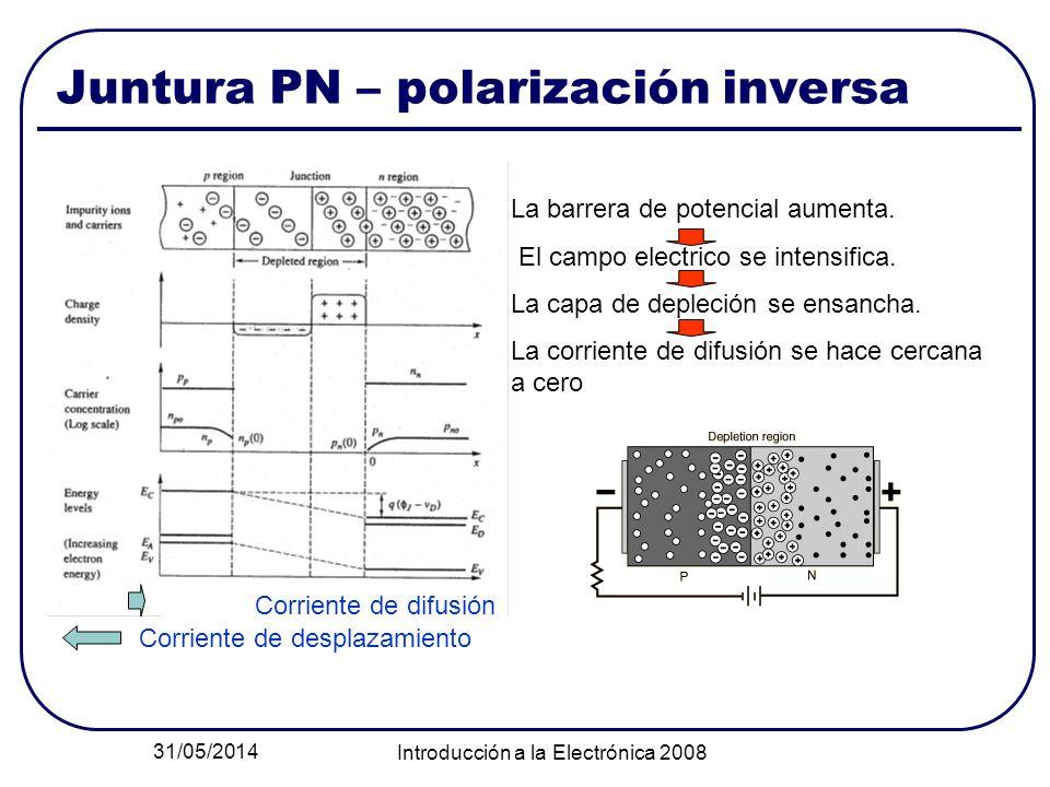 31/05/2014 Introducción a la Electrónica 2008 Juntura PN – polarización inversa La barrera de potencial aumenta. El campo electrico se intensifica. La