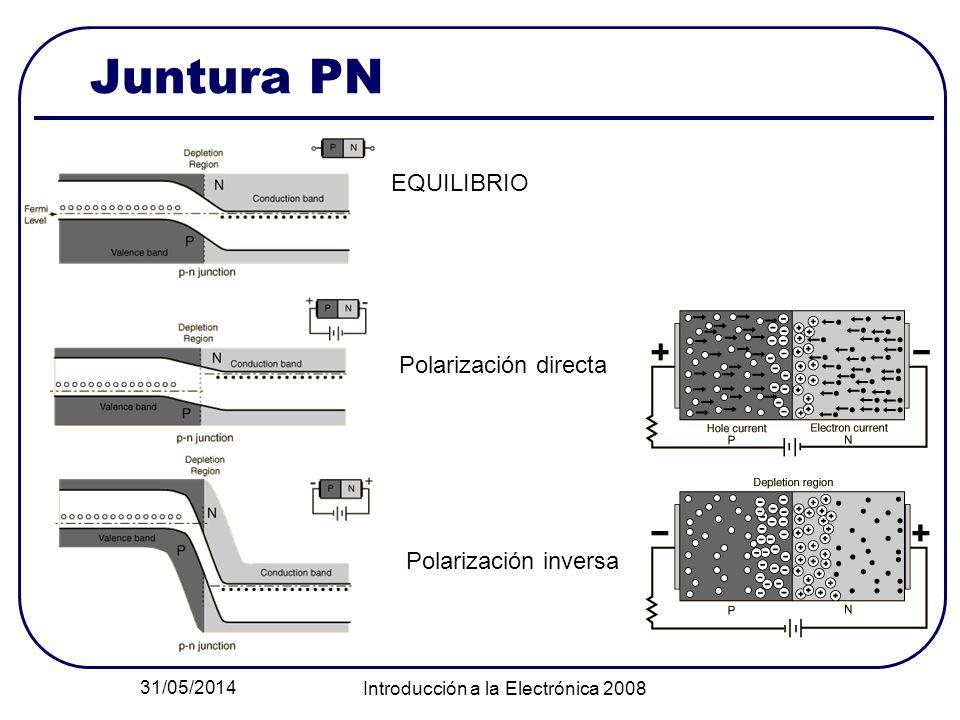 31/05/2014 Introducción a la Electrónica 2008 Juntura PN EQUILIBRIO Polarización directa Polarización inversa