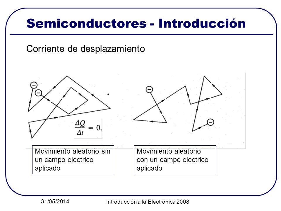 31/05/2014 Introducción a la Electrónica 2008 Semiconductores - Introducción Corriente de desplazamiento Movimiento aleatorio con un campo eléctrico a