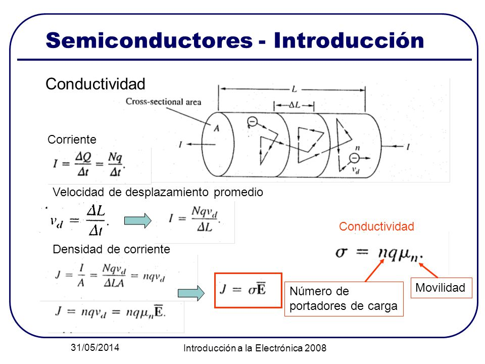 31/05/2014 Introducción a la Electrónica 2008 Semiconductores - Introducción Conductividad Corriente Velocidad de desplazamiento promedio Densidad de