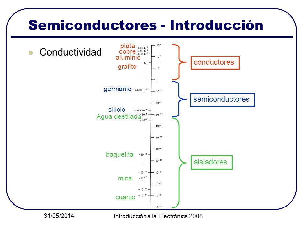 31/05/2014 Introducción a la Electrónica 2008 Semiconductores - Introducción Conductividad plata cobre aluminio grafito germanio silicio Agua destilad